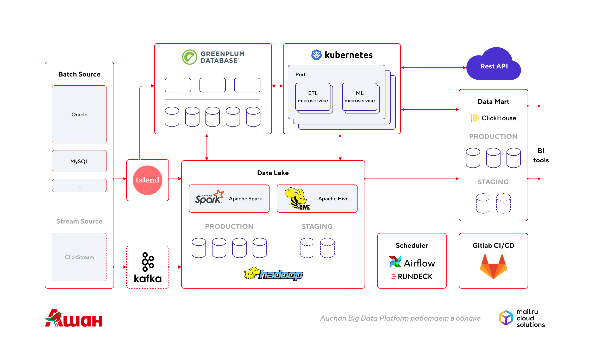 Auchan Big Data Platform