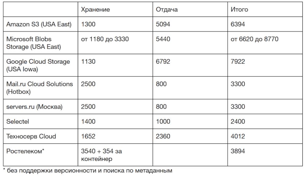 Стоимость 1ТБ данных (март 2018)