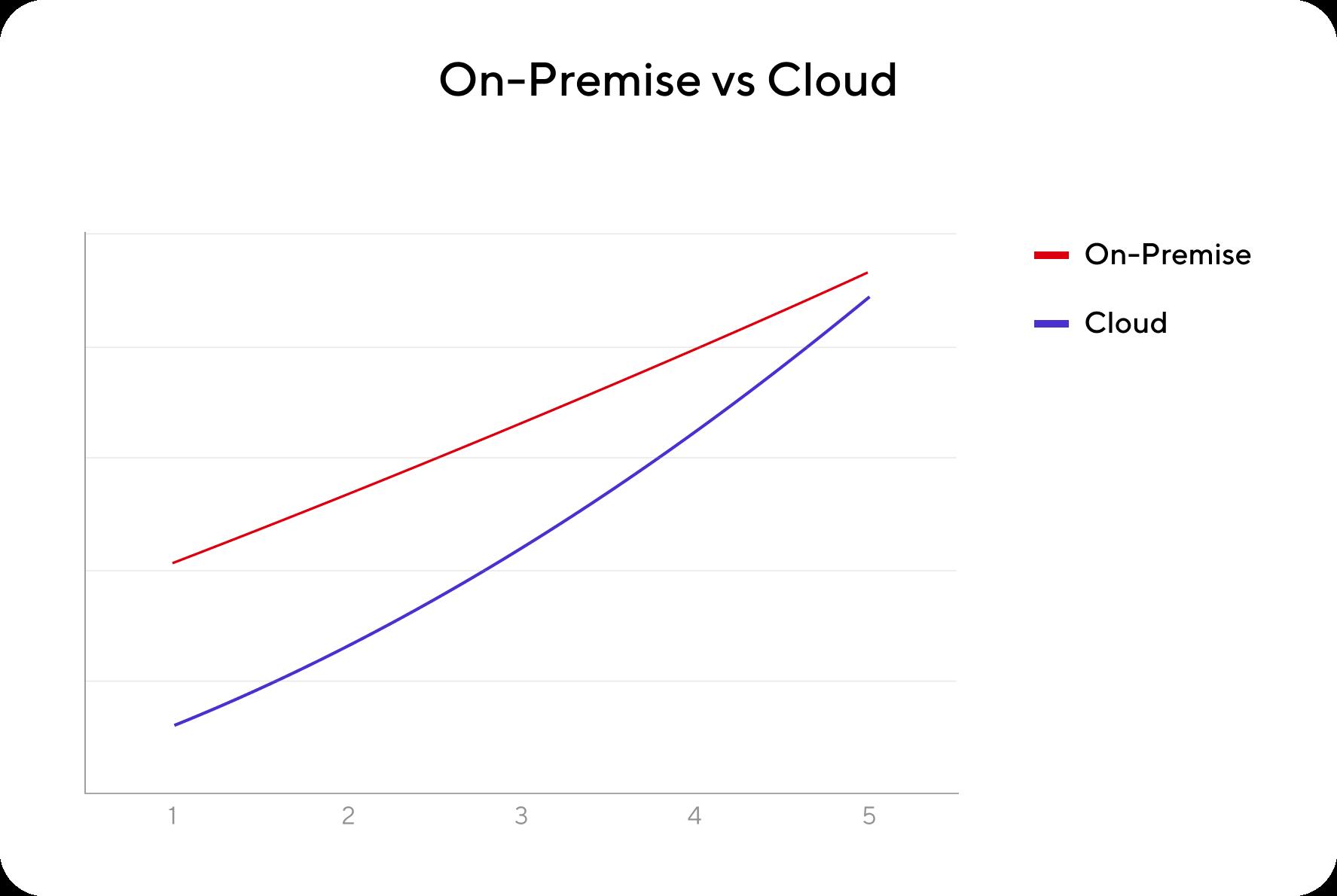On-Premise vs Cloud