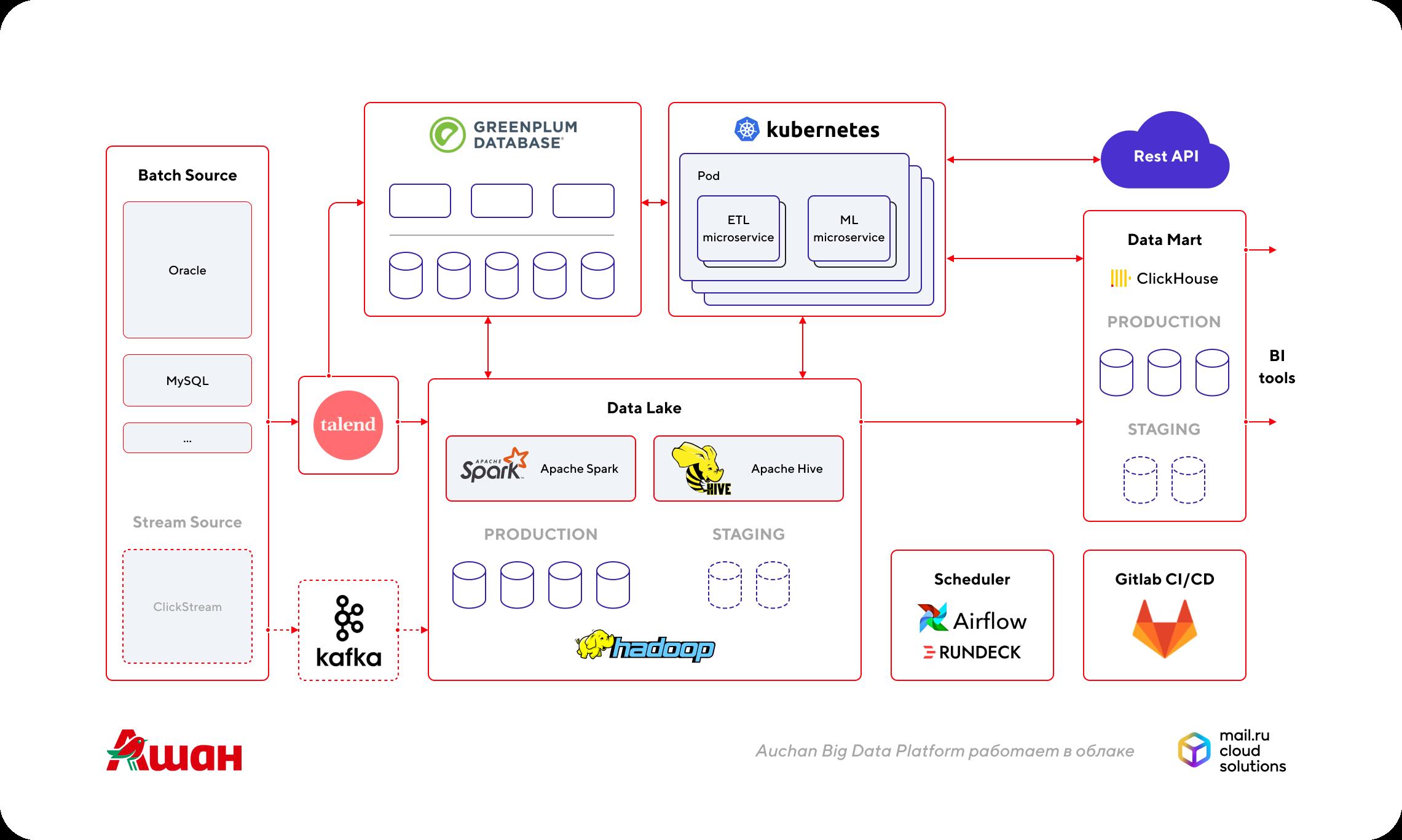 Auchan Big Data Platform